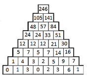 Piramide numerica resp